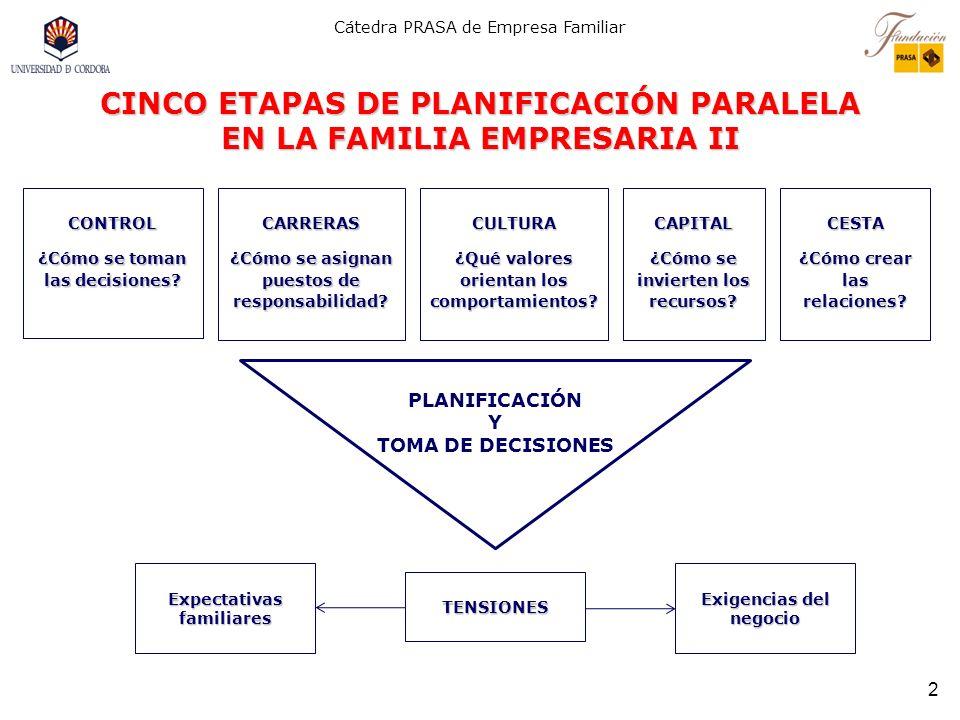 Cátedra PRASA de Empresa Familiar 2 CINCO ETAPAS DE PLANIFICACIÓN PARALELA EN LA FAMILIA EMPRESARIA II CONTROL ¿Cómo se toman las decisiones.