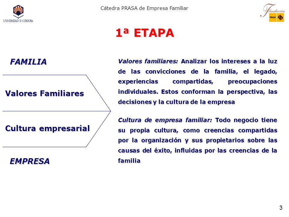 Cátedra PRASA de Empresa Familiar 3 1ª ETAPA Valores familiares: Analizar los intereses a la luz de las convicciones de la familia, el legado, experiencias compartidas, preocupaciones individuales.