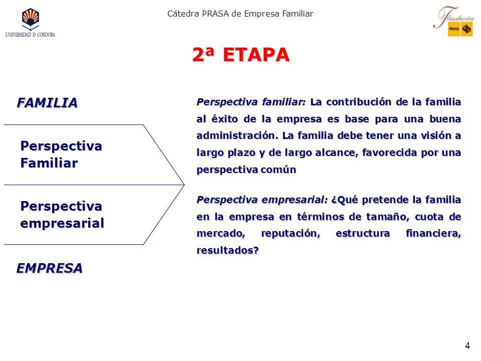 Cátedra PRASA de Empresa Familiar 3 1ª ETAPA Valores familiares: Analizar los intereses a la luz de las convicciones de la familia, el legado, experie