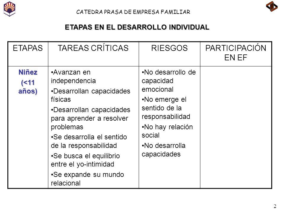 2 CATEDRA PRASA DE EMPRESA FAMILIAR ETAPASTAREAS CRÍTICASRIESGOSPARTICIPACIÓN EN EF Niñez (<11 años) Avanzan en independencia Desarrollan capacidades