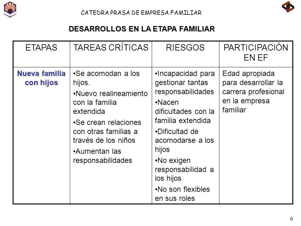 6 CATEDRA PRASA DE EMPRESA FAMILIAR ETAPASTAREAS CRÍTICASRIESGOSPARTICIPACIÓN EN EF Nueva familia con hijos Se acomodan a los hijos. Nuevo realineamie