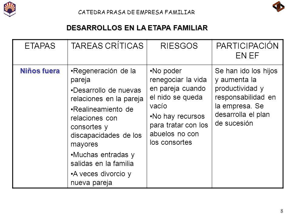 8 CATEDRA PRASA DE EMPRESA FAMILIAR ETAPASTAREAS CRÍTICASRIESGOSPARTICIPACIÓN EN EF Niños fuera Regeneración de la pareja Desarrollo de nuevas relacio