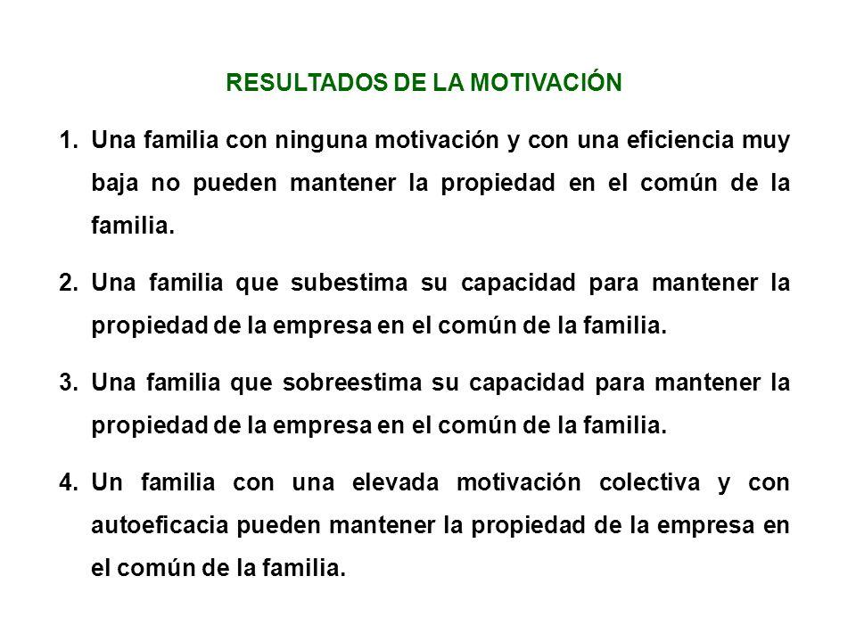 RESULTADOS DE LA MOTIVACIÓN 1.Una familia con ninguna motivación y con una eficiencia muy baja no pueden mantener la propiedad en el común de la famil
