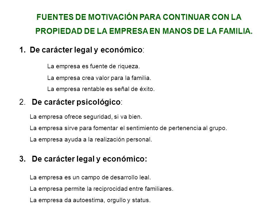 FUENTES DE MOTIVACIÓN PARA CONTINUAR CON LA PROPIEDAD DE LA EMPRESA EN MANOS DE LA FAMILIA. 1.De carácter legal y económico: La empresa es fuente de r