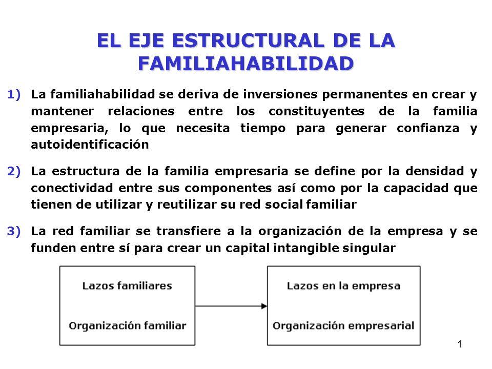 FAMILIA-HABILIDAD DE LA FAMILIA EMPRESARIA - 2 José Javier Rodríguez Alcaide Director Cátedra PRASA de Empresa Familiar
