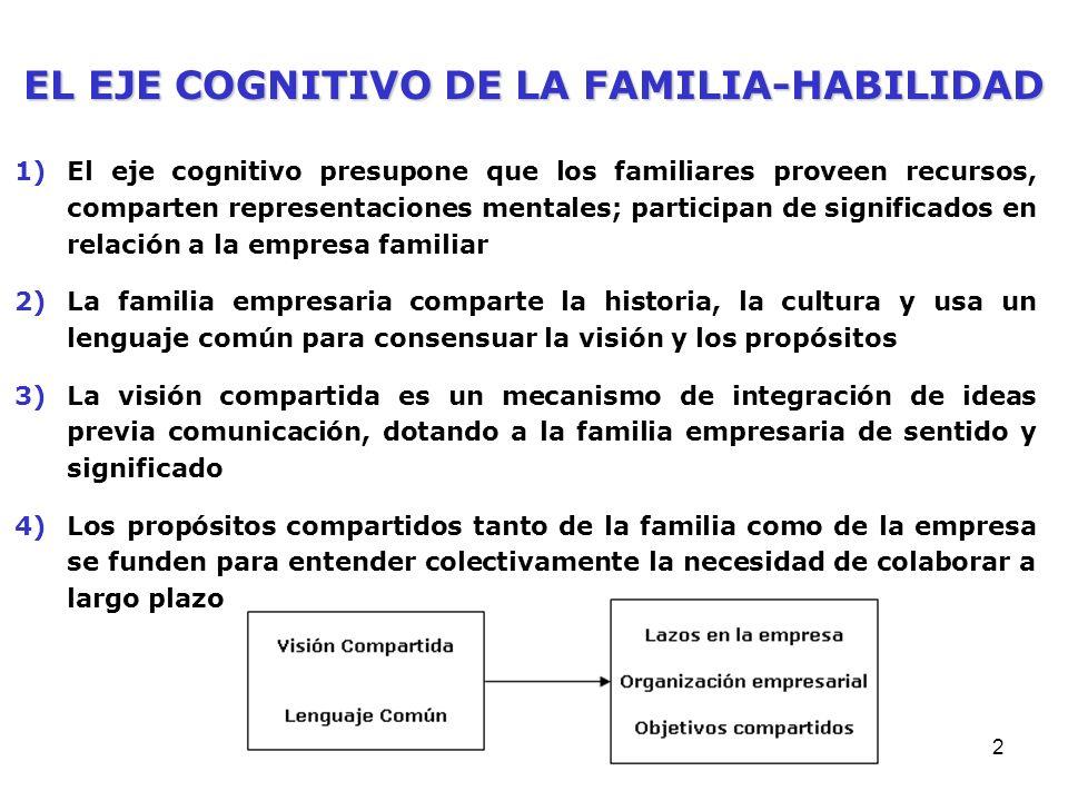 1 1)La familiahabilidad se deriva de inversiones permanentes en crear y mantener relaciones entre los constituyentes de la familia empresaria, lo que