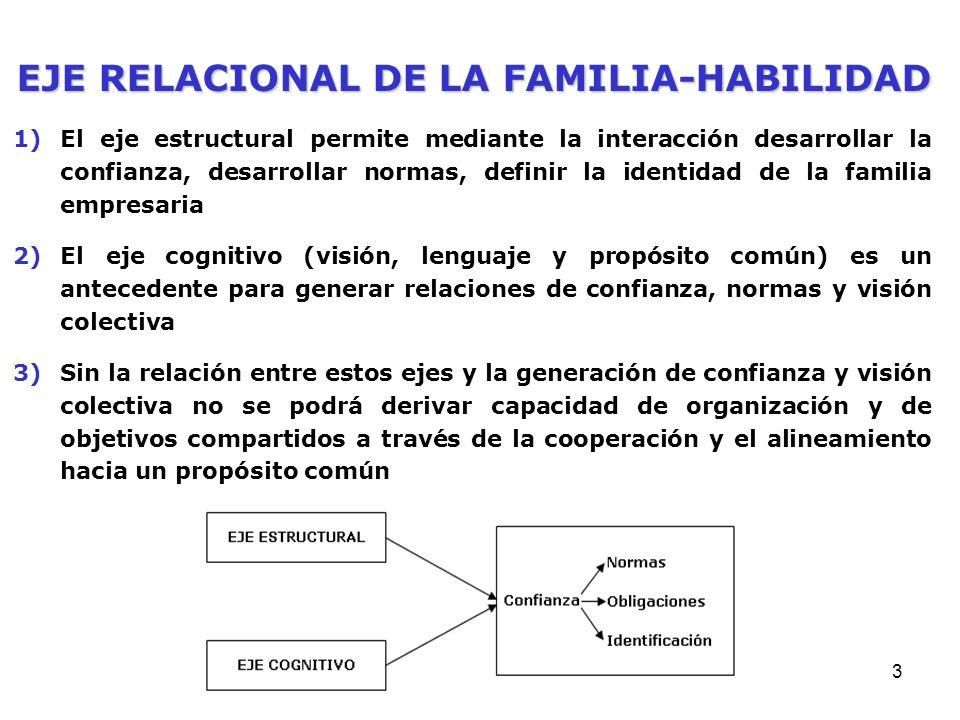 3 1)El eje estructural permite mediante la interacción desarrollar la confianza, desarrollar normas, definir la identidad de la familia empresaria 2)El eje cognitivo (visión, lenguaje y propósito común) es un antecedente para generar relaciones de confianza, normas y visión colectiva 3)Sin la relación entre estos ejes y la generación de confianza y visión colectiva no se podrá derivar capacidad de organización y de objetivos compartidos a través de la cooperación y el alineamiento hacia un propósito común EJE RELACIONAL DE LA FAMILIA-HABILIDAD