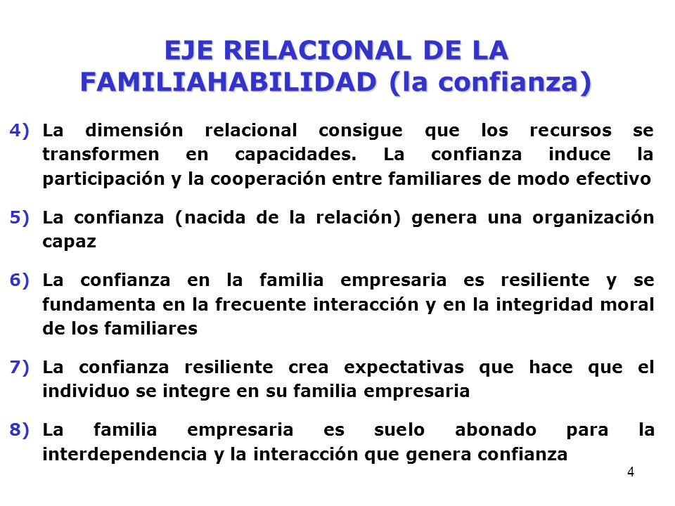 4 EJE RELACIONAL DE LA FAMILIAHABILIDAD (la confianza) 4)La dimensión relacional consigue que los recursos se transformen en capacidades.