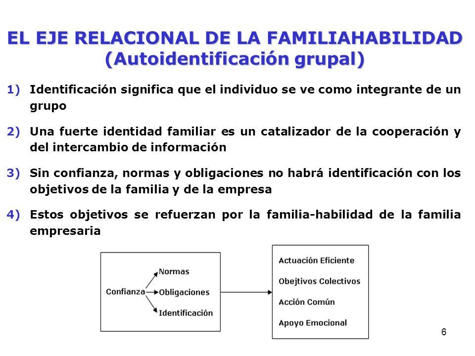5 EL EJE RELACIONAL DE LA FAMILIAHABILIDAD (Normas y Obligaciones) 1)Las normas son acuerdos sobre cómo se debe actuar en la familia empresaria 2)Las