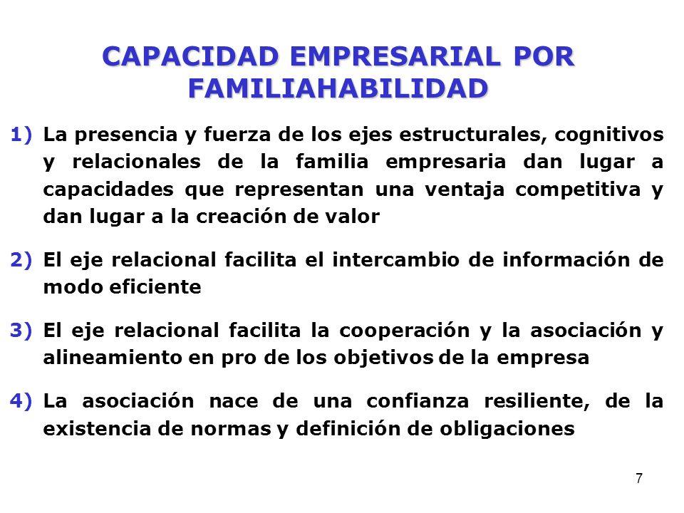 6 1)Identificación significa que el individuo se ve como integrante de un grupo 2)Una fuerte identidad familiar es un catalizador de la cooperación y