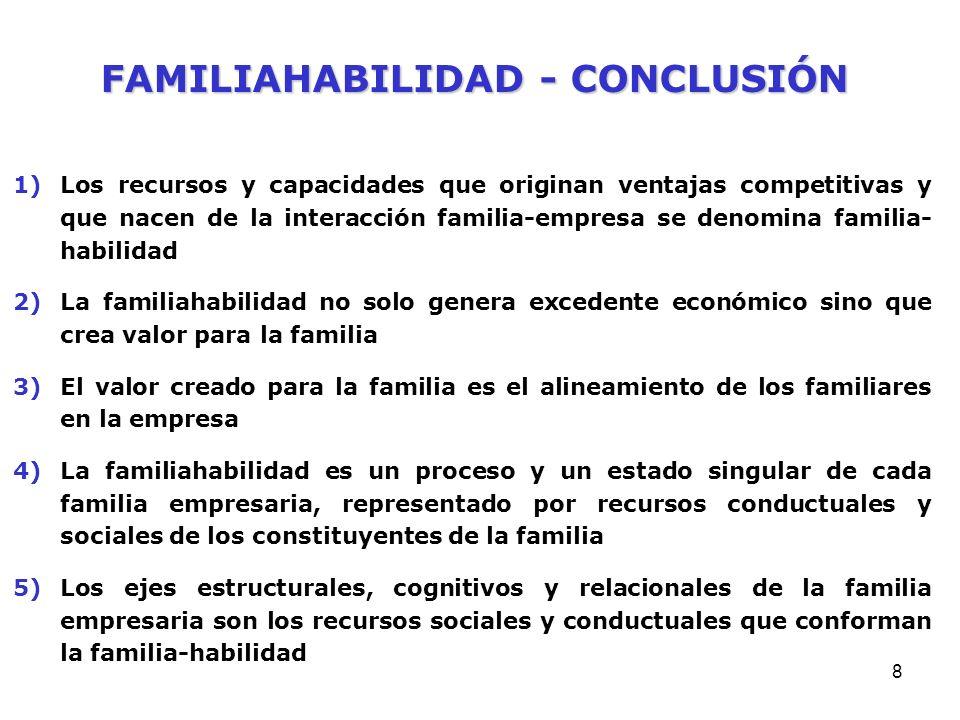 7 1)La presencia y fuerza de los ejes estructurales, cognitivos y relacionales de la familia empresaria dan lugar a capacidades que representan una ve