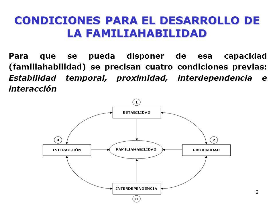 2 Para que se pueda disponer de esa capacidad (familiahabilidad) se precisan cuatro condiciones previas: Estabilidad temporal, proximidad, interdependencia e interacción CONDICIONES PARA EL DESARROLLO DE LA FAMILIAHABILIDAD