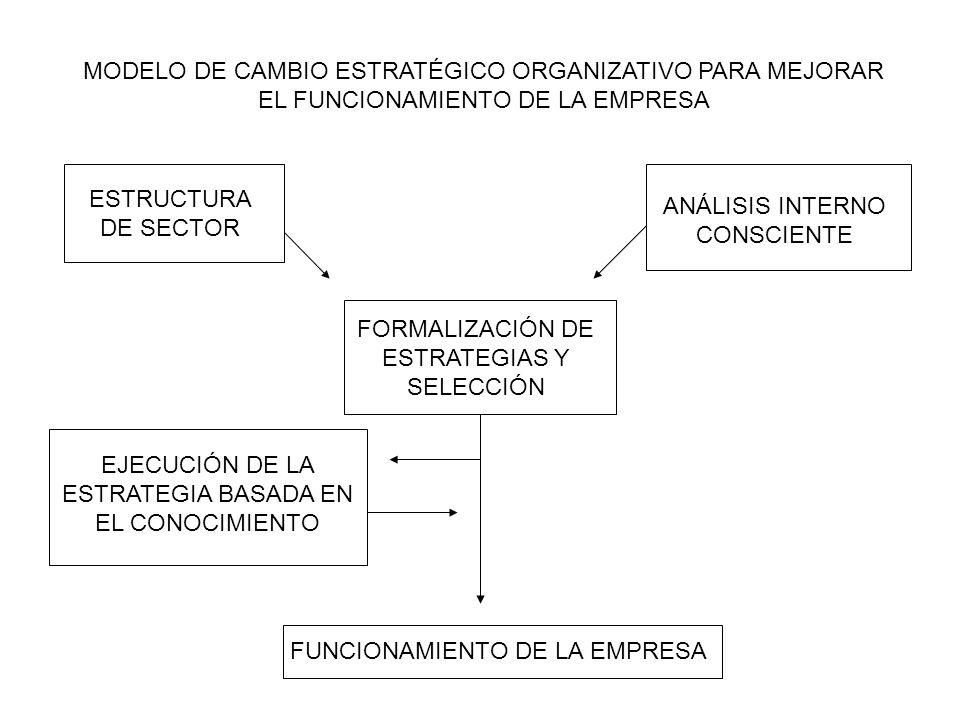 CAMBIO ESTRATÉGICO ORGANIZACIONAL BASADO EN RECURSOS HAY MODIFICACIÓN DE RECURSOS SINO ADQUIRIR NUEVOS RECURSOS ADQUISICIÓN DE NUEVOS Y RECONFIGURACIÓN DE ÉSTOS Y EXISTENTES SIGUE EL NEGOCIO BASADO EN LA IDÉNTICA ORGANIZACIÓN RECONFIGURA SÓLO LOS EXISTENTES NUEVOS EXISTENTES ORÍGENES DE LOS RECURSOS