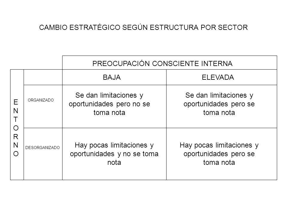 IMPLEMENTACIÓN DEL CAMBIO ESTRATÉGICO ORGANIZATIVO BASADA EN LOS RECURSOS DEL CONOCIMIENTO PREOCUPACIÓN CONSCIENTE INTERNA BAJAELEVADA ORGANIZADO DESORGANIZADO ENTORNOENTORNO AVANCE A BASE DE CONOCIMIENTO IMPLÍCITO NECESIDAD DE EXPLICITAR EL CONOCIMIENTO