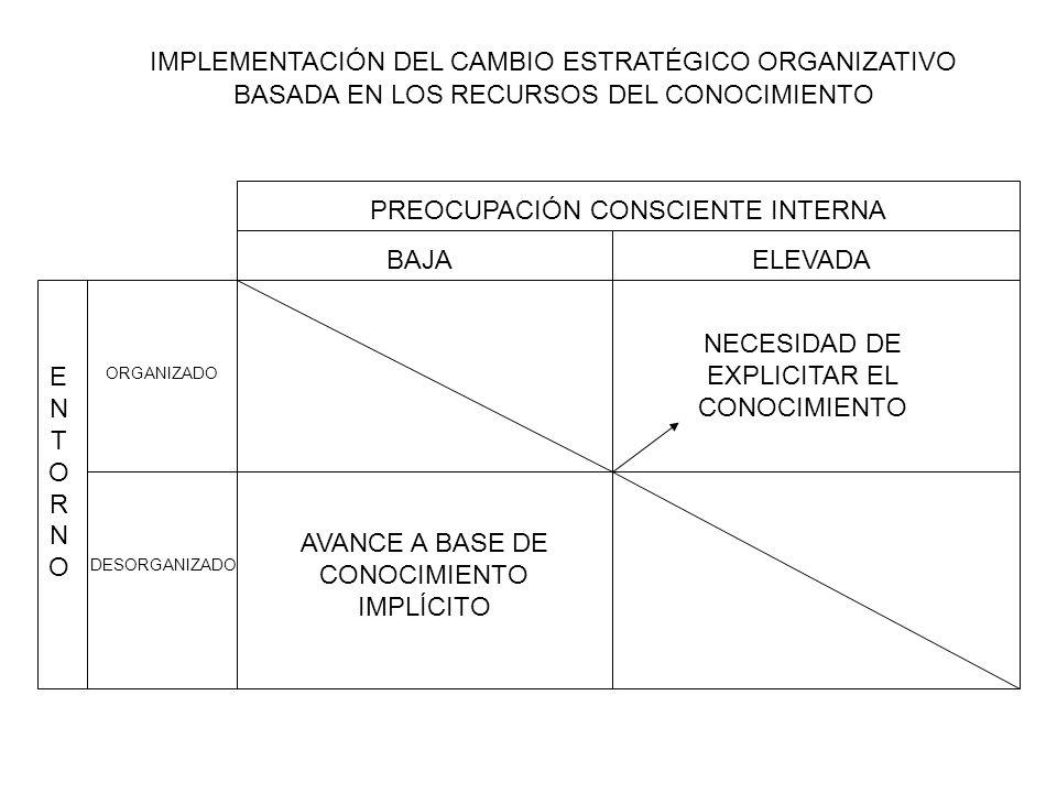 PARADIGMA PREOCUPACIÓN CONSCIENTE-ENTORNO-CAMBIO ESTRATÉGICO ORGANIZACIONAL Y NECESIDAD DE RECURSO DE CONOCIMIENTO 1ª ADQUIRIR NUEVOS RECURSOS EXPLÍCITO NUEVOS RECURSOS QUE SE RECONFIGURAN CON LOS EXISTENTES RECONFIGURAR RECURSOS EXISTENTES TÁCITO INTERIORIZACIÓN COMBINACIÓNSOCIALIZACIÓN EXTERIORIZACIÓN EXPLÍCITO TÁCITO 2ª3ª ESTRATEGIAS DE CAMBIO EN LA ORGANIZACIÓN ESTADO INICIAL DE RECURSOS COGNITIVOS ESTRATEGIAS DE IMPLEMENTACIÓN BASADAS EN RECURSOS COGNITIVOS ESTADO FINAL DE RECURSOS COGNITIVOS