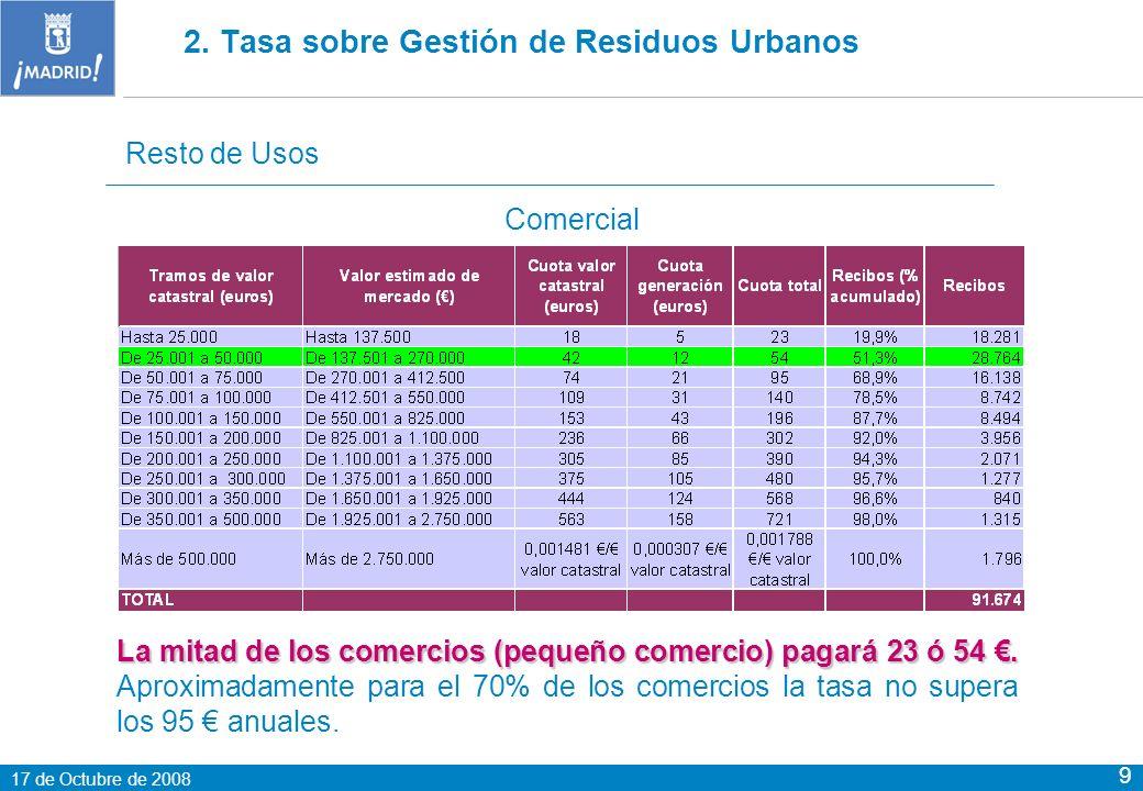 17 de Octubre de 2008 9 Resto de Usos Comercial La mitad de los comercios (pequeño comercio) pagará 23 ó 54.