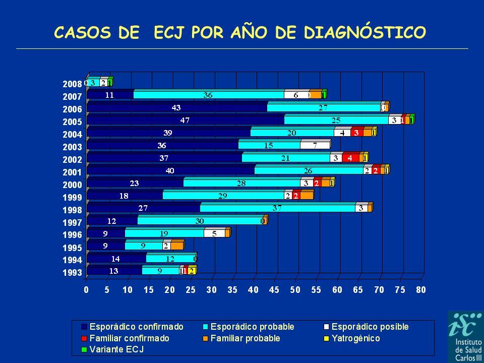 CASOS DE ECJ POR AÑO DE DIAGNÓSTICO