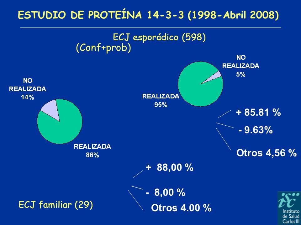 ESTUDIO DE PROTEÍNA 14-3-3 (1998-Abril 2008) ECJ familiar (29) ECJ esporádico (598) + 88,00 % - 8,00 % + 85.81 % - 9.63% (Conf+prob) Otros 4,56 % Otro