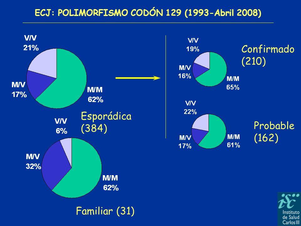 ECJ: POLIMORFISMO CODÓN 129 (1993-Abril 2008) Esporádica (384) Familiar (31) Confirmado (210) Probable (162)