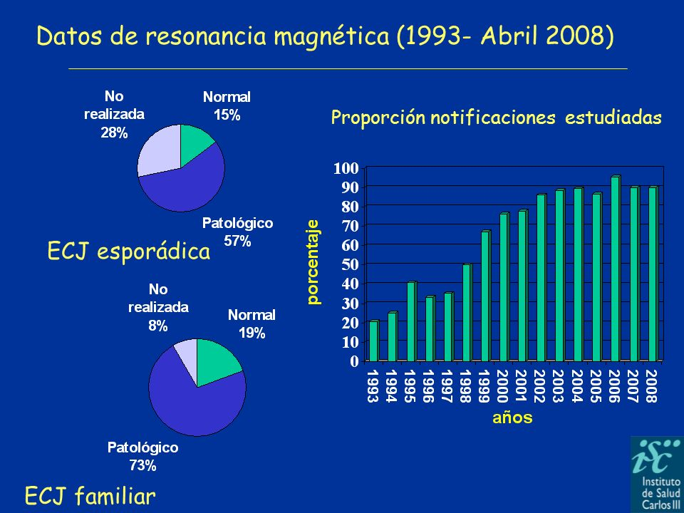 Datos de resonancia magnética (1993- Abril 2008) ECJ esporádica ECJ familiar Proporción notificaciones estudiadas