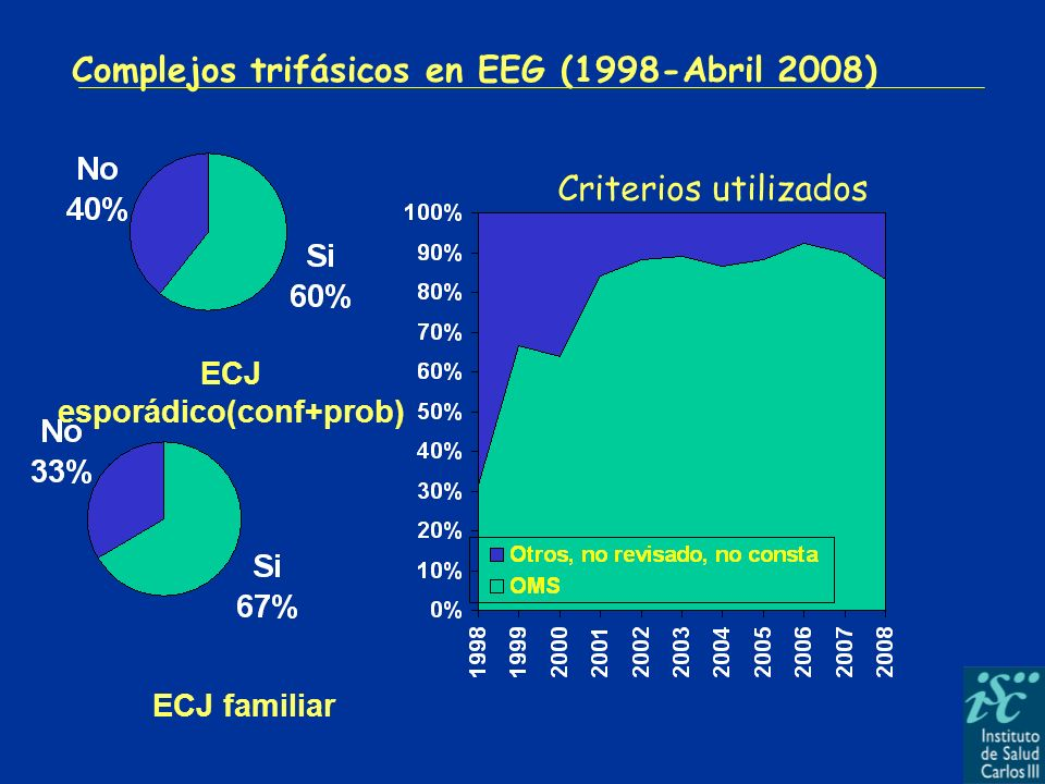 Complejos trifásicos en EEG (1998-Abril 2008) ECJ familiar ECJ esporádico(conf+prob) Criterios utilizados