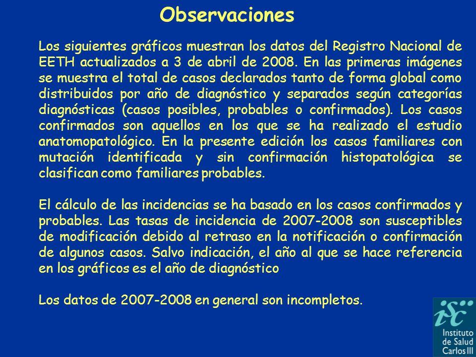 Notificaciones* al RNEETH (1993- Abril 2008) Por año diagnóstico.