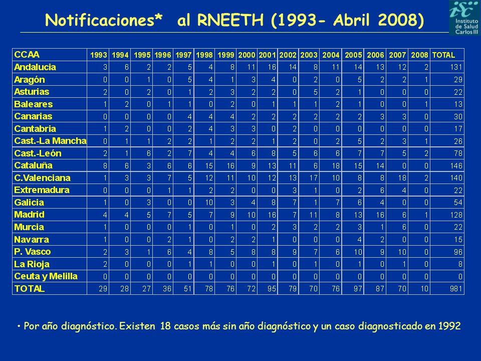 Notificaciones* al RNEETH (1993- Abril 2008) Por año diagnóstico. Existen 18 casos más sin año diagnóstico y un caso diagnosticado en 1992