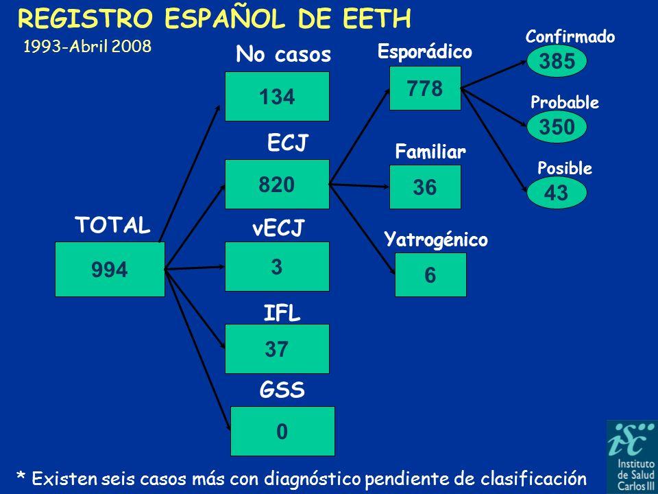 994 820 778 36 6 37 0 385 43 350 TOTAL Yatrogénico ECJ Familiar Esporádico IFL GSS Confirmado Probable Posible REGISTRO ESPAÑOL DE EETH 1993-Abril 200
