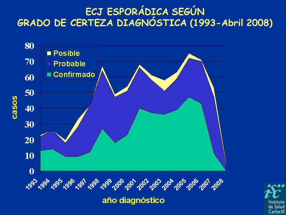 ESTUDIO DE PROTEÍNA 14-3-3 (1998-Abril 2008) ECJ familiar (29) ECJ esporádico (598) + 88,00 % - 8,00 % + 85.81 % - 9.63% (Conf+prob) Otros 4,56 % Otros 4.00 %