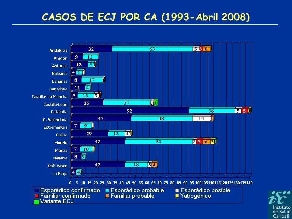 0,99 ECJ 1993-2008 0,67 0,98 1,34 0,84 1,12 1,20 1,64 1,91 1,35 0,97 1,54 1,16 1,02 1.98 1,85 0,76 Tasa Total Nacional: 1,20 < 1 casos/millón INCIDENCIA DE ECJ ESPORÁDICA CONFIRMADA Y PROBABLE EN 1993-Abril 2008 Y 1998-Abril 2008.