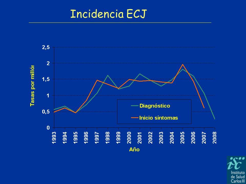 ECJ ESPORADICA, CONFIRMADA Y PROBABLE. Por grupos de edad y sexo (1993-Abril 2008)