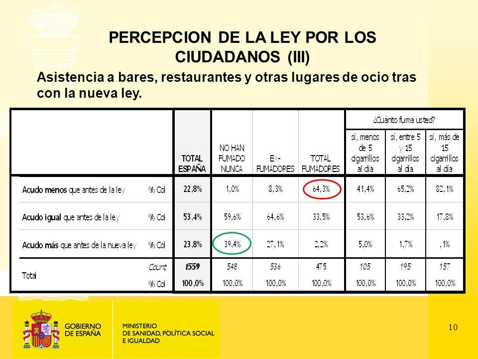 10 PERCEPCION DE LA LEY POR LOS CIUDADANOS (III) Asistencia a bares, restaurantes y otras lugares de ocio tras con la nueva ley.