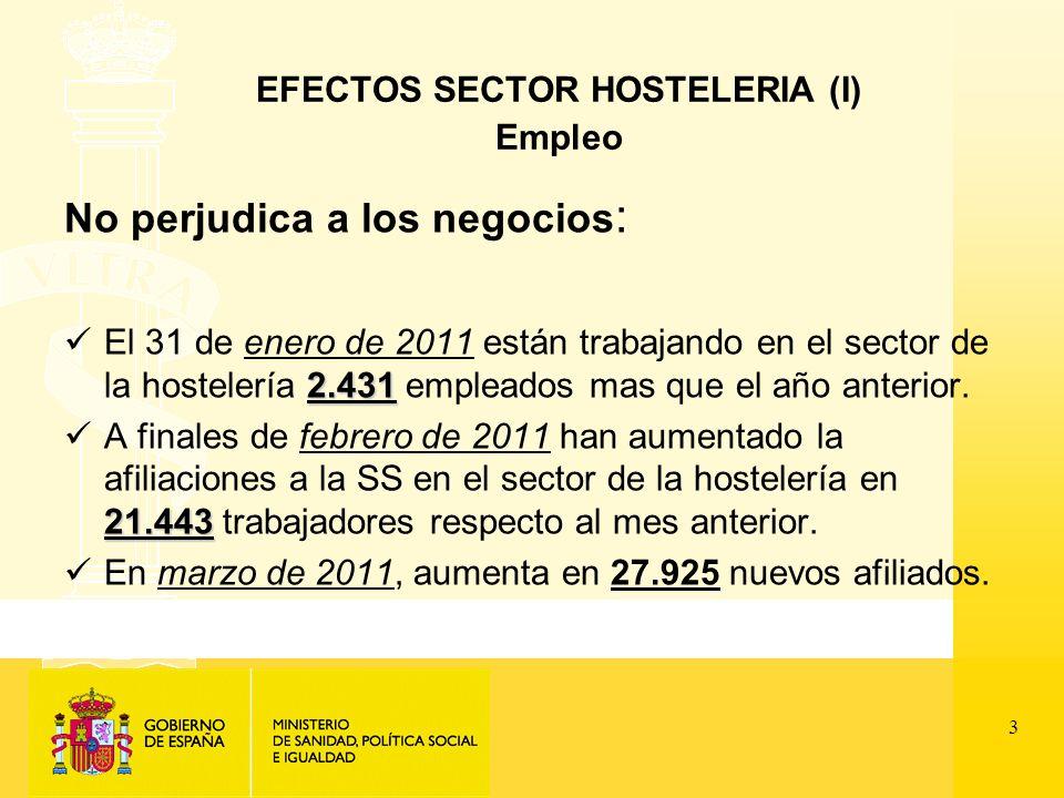 3 EFECTOS SECTOR HOSTELERIA (I) Empleo No perjudica a los negocios : 2.431 El 31 de enero de 2011 están trabajando en el sector de la hostelería 2.431 empleados mas que el año anterior.