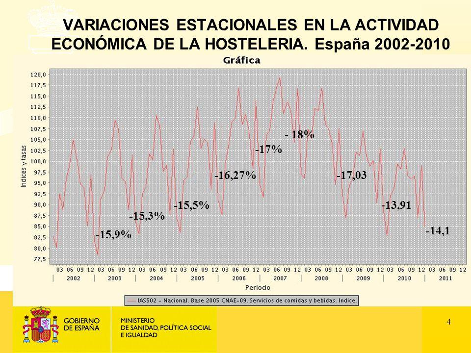 4 VARIACIONES ESTACIONALES EN LA ACTIVIDAD ECONÓMICA DE LA HOSTELERIA.