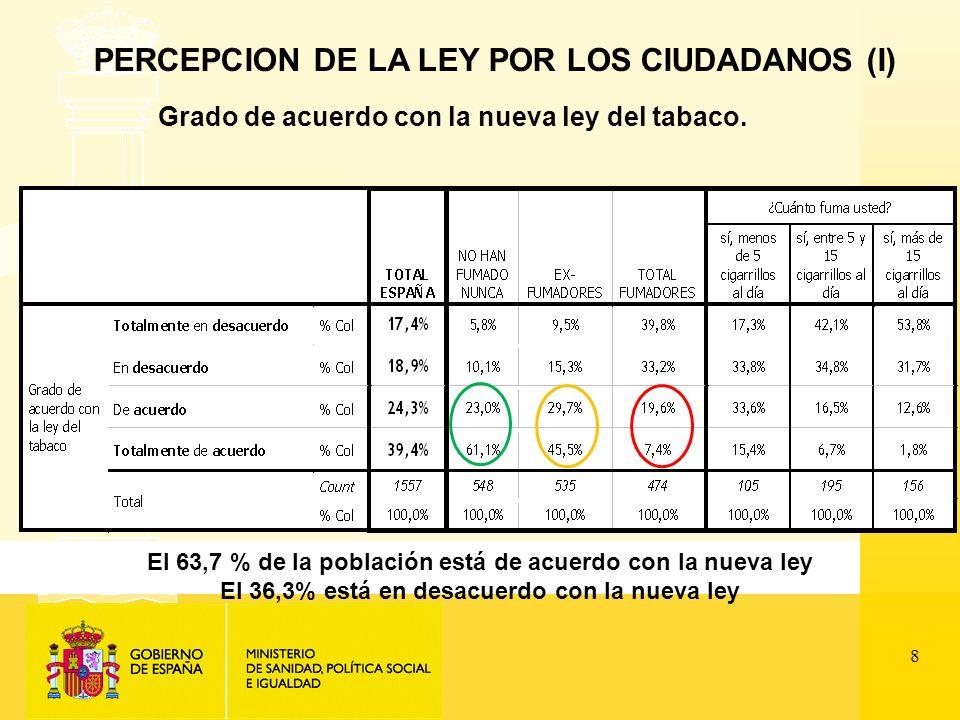 8 PERCEPCION DE LA LEY POR LOS CIUDADANOS (I) Grado de acuerdo con la nueva ley del tabaco.