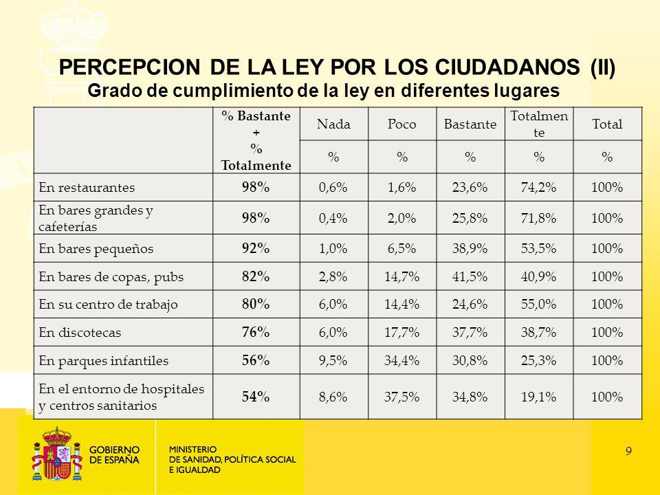 9 % Bastante + % Totalmente NadaPocoBastante Totalmen te Total %%% En restaurantes 98% 0,6%1,6%23,6%74,2%100% En bares grandes y cafeterías 98% 0,4%2,0%25,8%71,8%100% En bares pequeños 92% 1,0%6,5%38,9%53,5%100% En bares de copas, pubs 82% 2,8%14,7%41,5%40,9%100% En su centro de trabajo 80% 6,0%14,4%24,6%55,0%100% En discotecas 76% 6,0%17,7%37,7%38,7%100% En parques infantiles 56% 9,5%34,4%30,8%25,3%100% En el entorno de hospitales y centros sanitarios 54% 8,6%37,5%34,8%19,1%100% PERCEPCION DE LA LEY POR LOS CIUDADANOS (II) Grado de cumplimiento de la ley en diferentes lugares