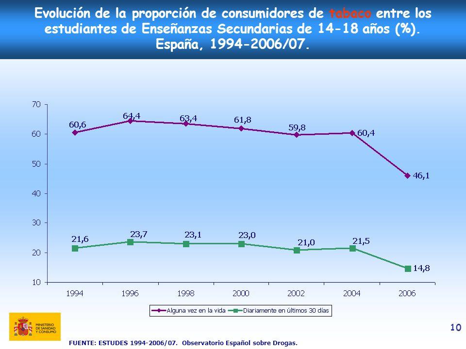 10 Evolución de la proporción de consumidores de tabaco entre los estudiantes de Enseñanzas Secundarias de 14-18 años (%). España, 1994-2006/07. FUENT