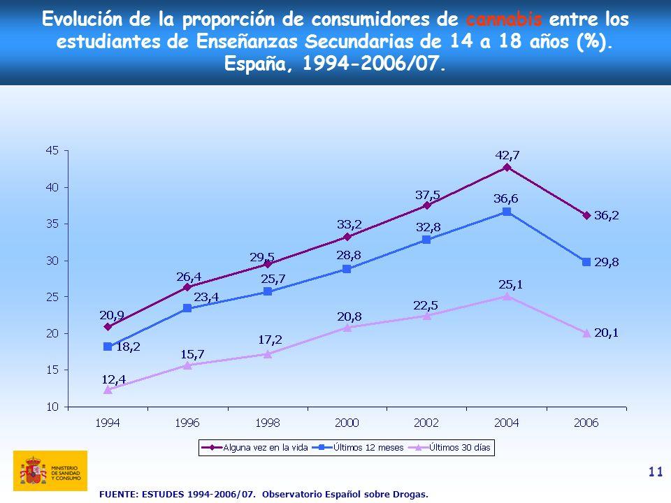 11 Evolución de la proporción de consumidores de cannabis entre los estudiantes de Enseñanzas Secundarias de 14 a 18 años (%). España, 1994-2006/07. F