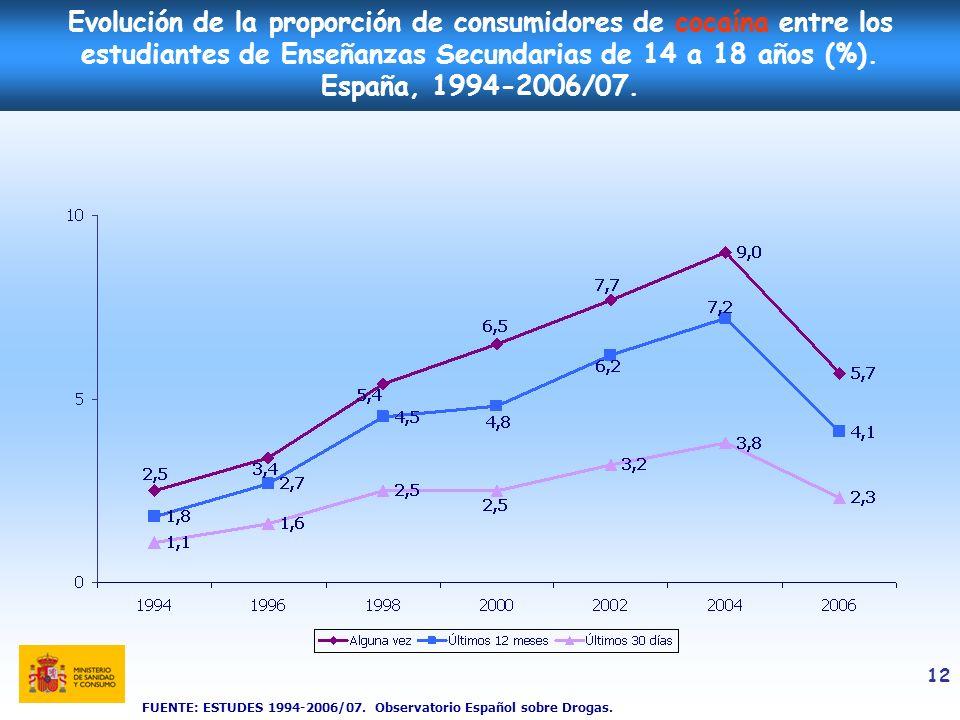 12 Evolución de la proporción de consumidores de cocaína entre los estudiantes de Enseñanzas Secundarias de 14 a 18 años (%). España, 1994-2006/07. FU