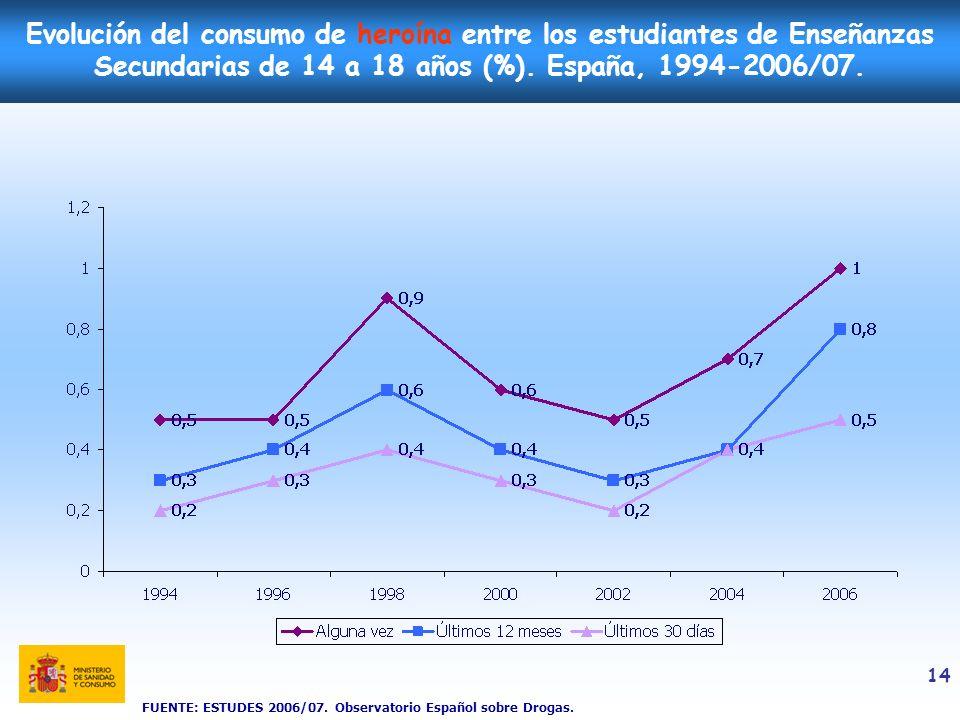 14 Evolución del consumo de heroína entre los estudiantes de Enseñanzas Secundarias de 14 a 18 años (%). España, 1994-2006/07. FUENTE: ESTUDES 2006/07