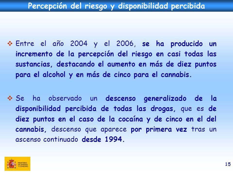 15 Entre el año 2004 y el 2006, se ha producido un incremento de la percepción del riesgo en casi todas las sustancias, destacando el aumento en más d