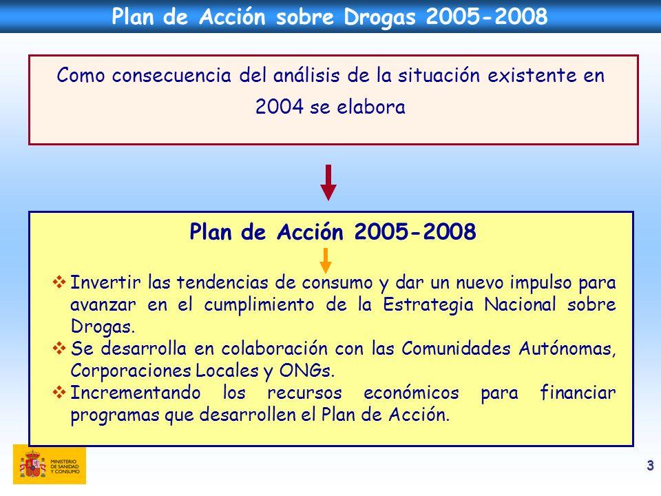 3 Como consecuencia del análisis de la situación existente en 2004 se elabora Plan de Acción sobre Drogas 2005-2008 Plan de Acción 2005-2008 Invertir