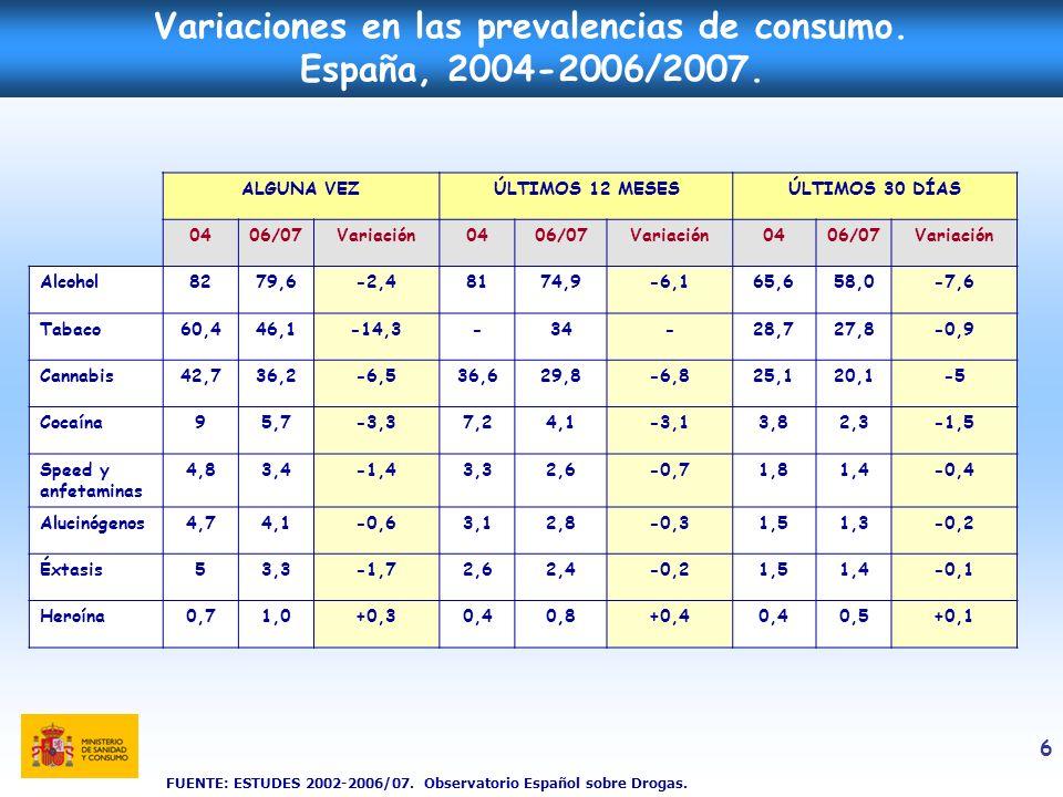 7 Proporción de consumidores (últimos 30 días) de distintas drogas entre los estudiantes de Enseñanzas Secundarias 14-18 años, según sexo (%).