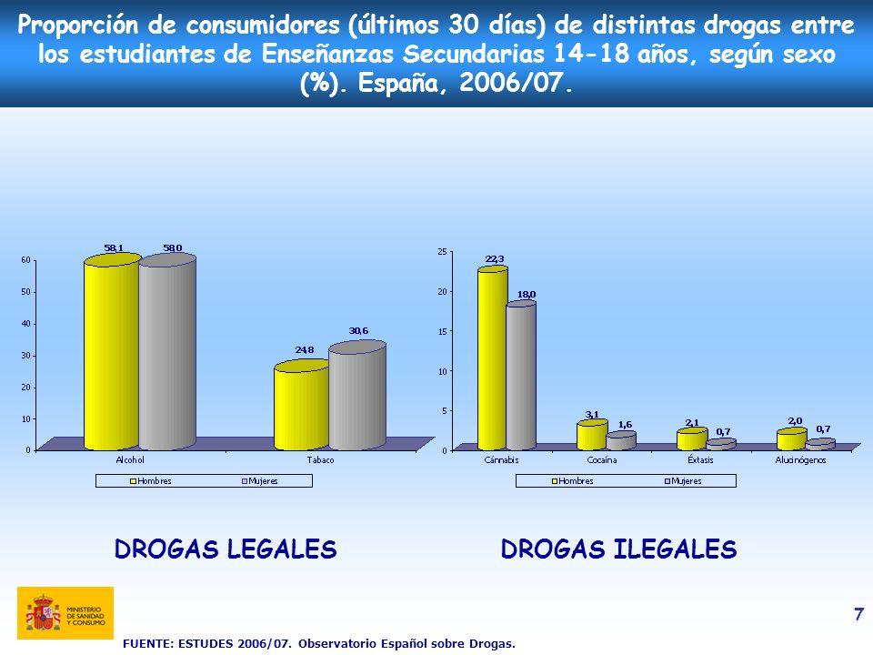 7 Proporción de consumidores (últimos 30 días) de distintas drogas entre los estudiantes de Enseñanzas Secundarias 14-18 años, según sexo (%). España,