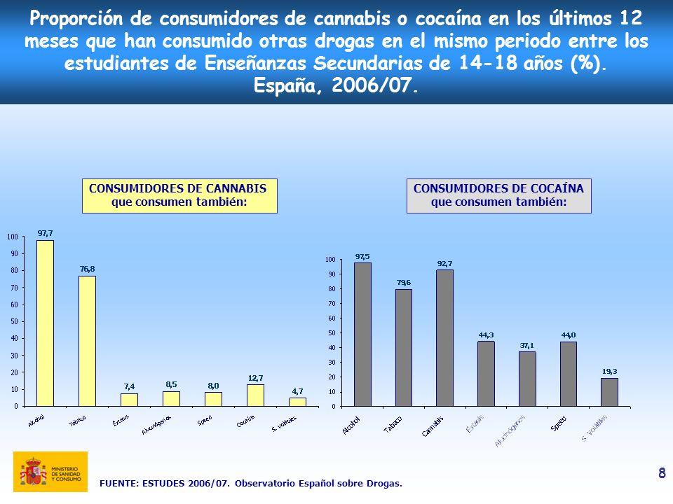 9 Evolución de la proporción de consumidores de bebidas alcohólicas entre los estudiantes de Enseñanzas Secundarias de 14-18 años (%).