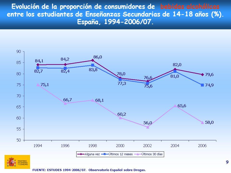 9 Evolución de la proporción de consumidores de bebidas alcohólicas entre los estudiantes de Enseñanzas Secundarias de 14-18 años (%). España, 1994-20