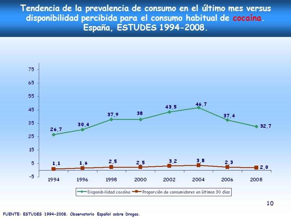 10 Tendencia de la prevalencia de consumo en el último mes versus disponibilidad percibida para el consumo habitual de cocaína. España, ESTUDES 1994-2