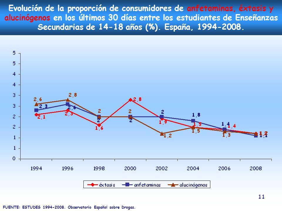 11 Evolución de la proporción de consumidores de anfetaminas, éxtasis y alucinógenos en los últimos 30 días entre los estudiantes de Enseñanzas Secund