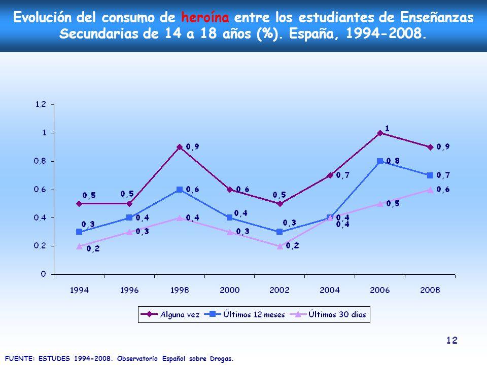 12 Evolución del consumo de heroína entre los estudiantes de Enseñanzas Secundarias de 14 a 18 años (%). España, 1994-2008. FUENTE: ESTUDES 1994-2008.
