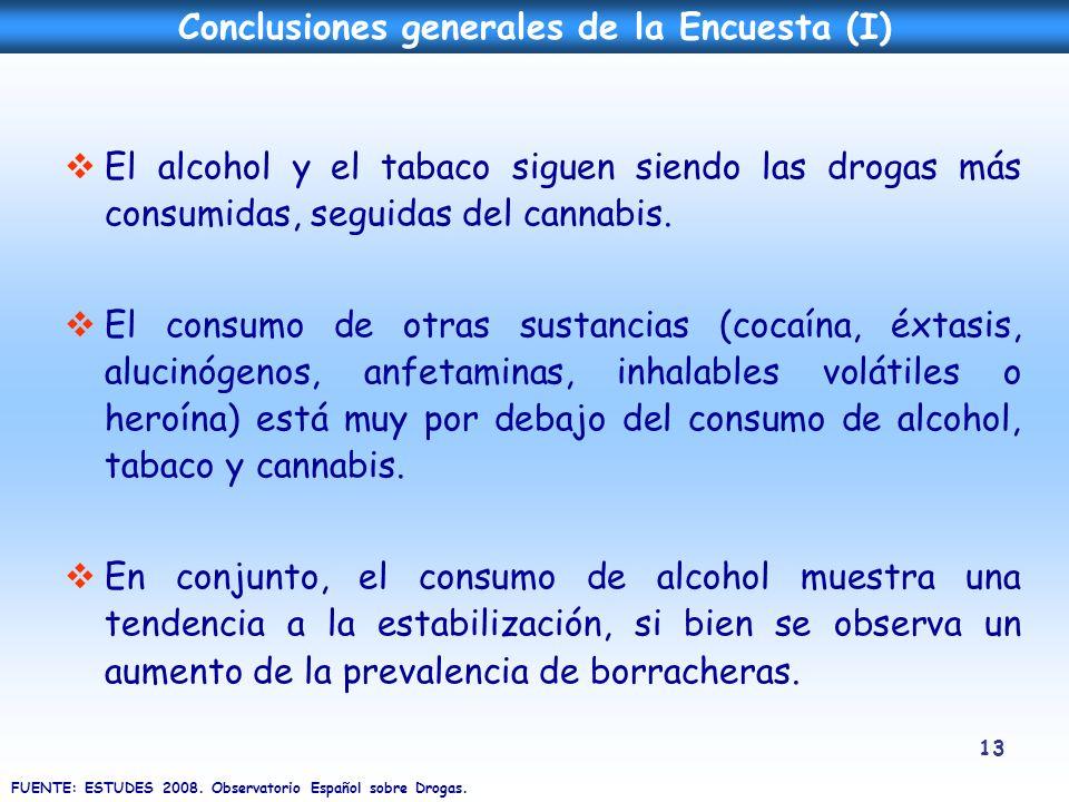 13 El alcohol y el tabaco siguen siendo las drogas más consumidas, seguidas del cannabis. El consumo de otras sustancias (cocaína, éxtasis, alucinógen